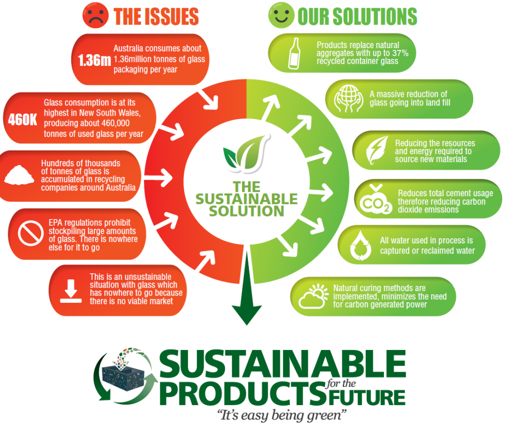 Sustainable Products for the Future